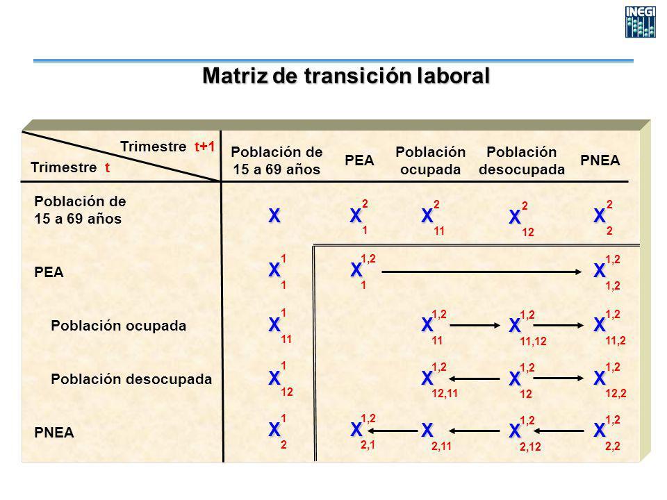 Trimestre t Trimestre t+1 PEA Población ocupada Población desocupada PNEA X X X X X X X X X X X X X X X X X X X X X 2121 2 11 2 12 2222 1111 1,2 1 1,2 1 11 1,2 11 1,2 11,12 1,2 11,2 1 12 1,2 12,11 1,2 12 1,2 12,2 1212 1,2 2,1 2,11 1,2 2,12 1,2 2,2 Matriz de transición laboral Población de 15 a 69 años PEA Población ocupada Población desocupada PNEA Población de 15 a 69 años