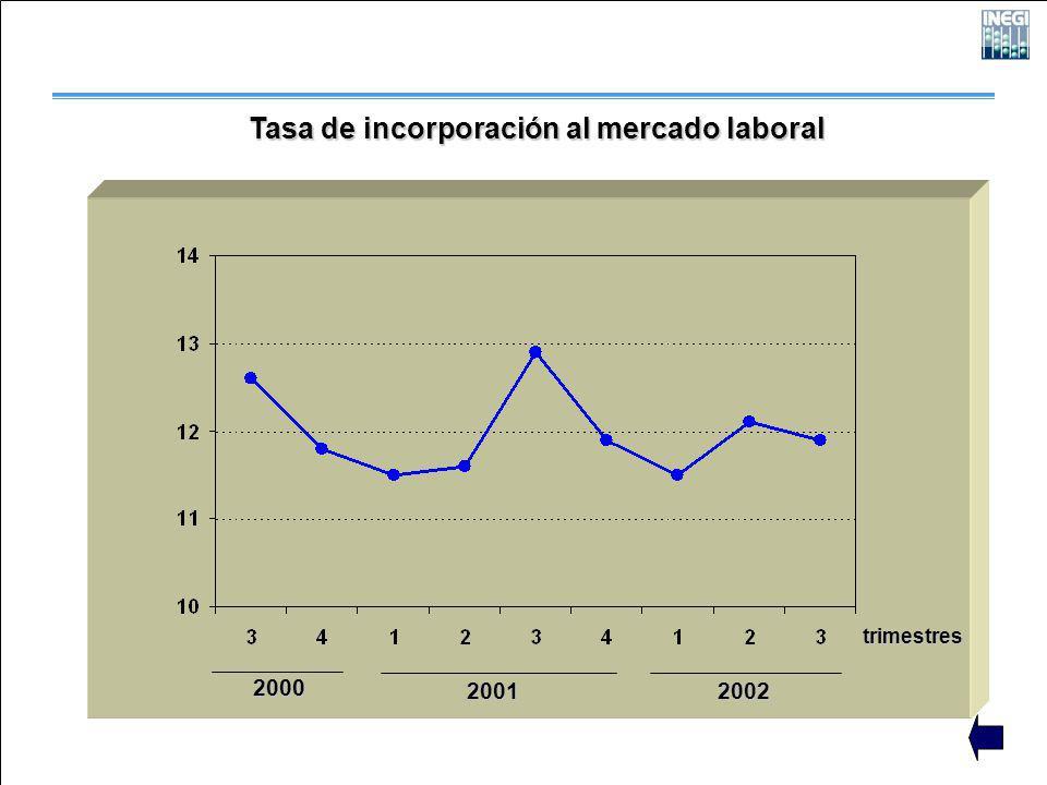 2000 2001 2002 trimestres Tasa de incorporación al mercado laboral