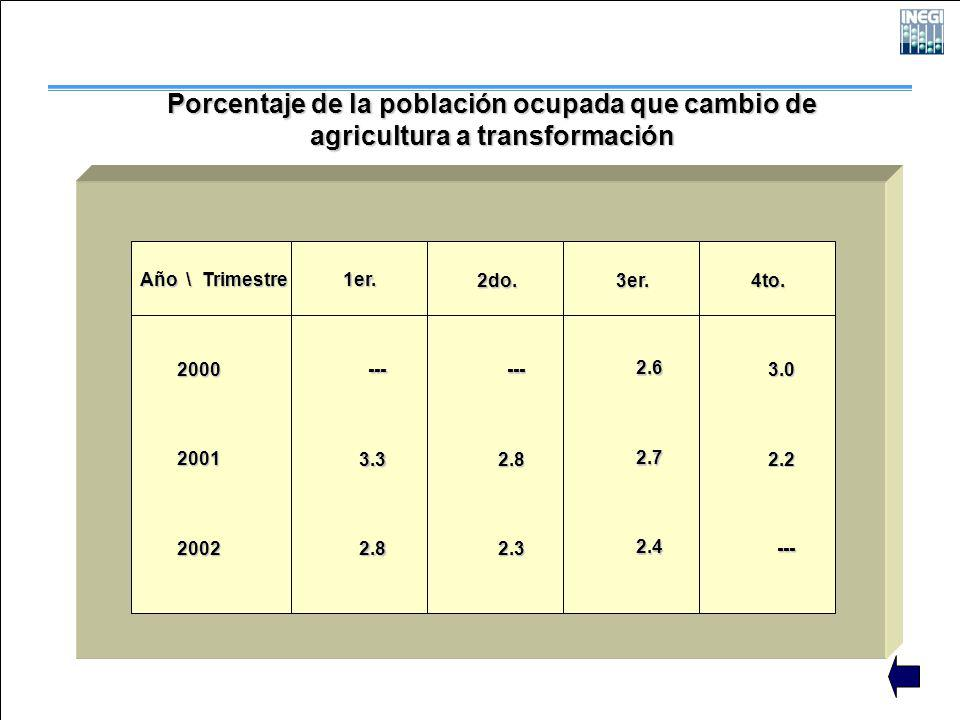 Porcentaje de la población ocupada que cambio de agricultura a transformación Año \ Trimestre 200020012002 1er. 2do. 3er. 4to. ---3.32.8 ---2.82.3 2.6