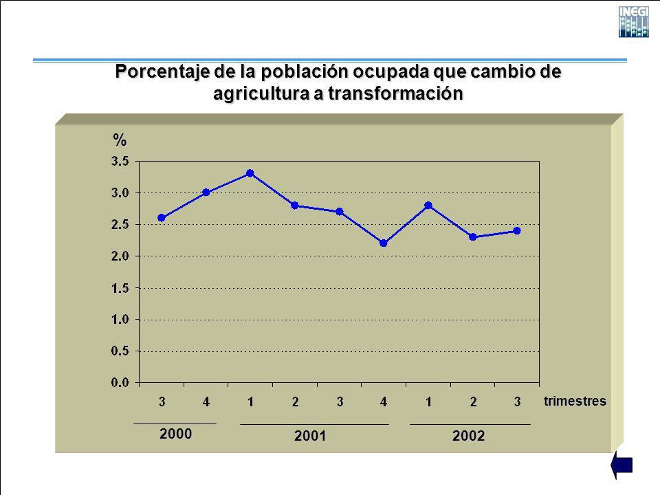 2000 2001 2002 trimestres Porcentaje de la población ocupada que cambio de agricultura a transformación %