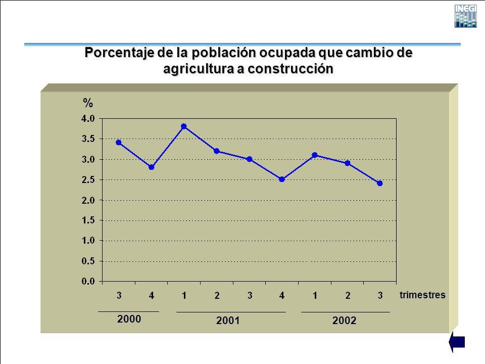 2000 2001 2002 trimestres Porcentaje de la población ocupada que cambio de agricultura a construcción %