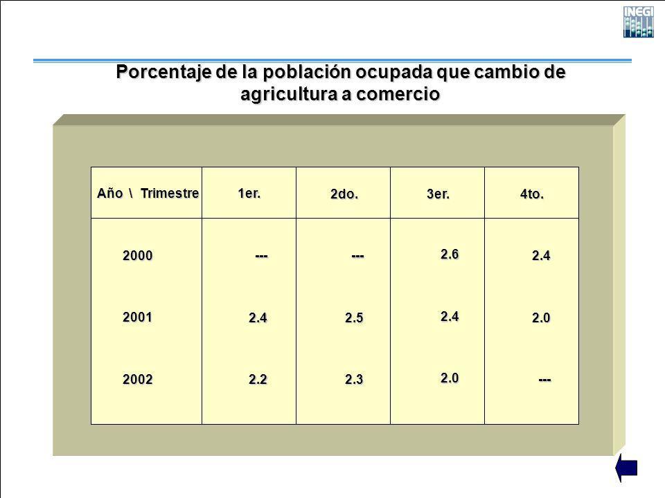 Porcentaje de la población ocupada que cambio de agricultura a comercio Año \ Trimestre 200020012002 1er. 2do. 3er. 4to. ---2.42.2 ---2.52.3 2.62.42.0