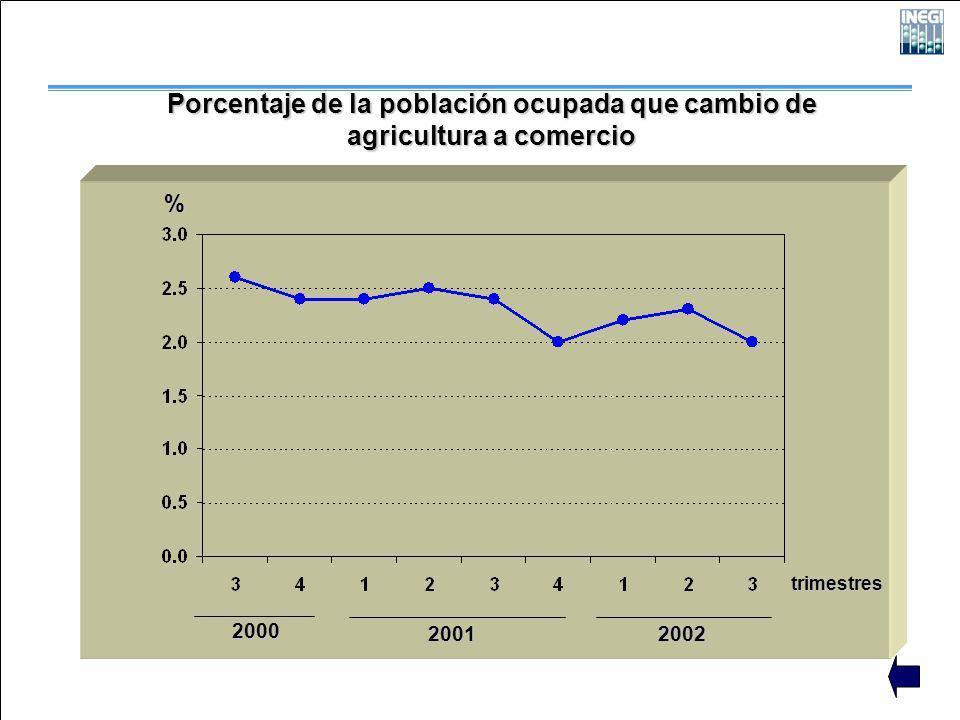 2000 2001 2002 trimestres Porcentaje de la población ocupada que cambio de agricultura a comercio %