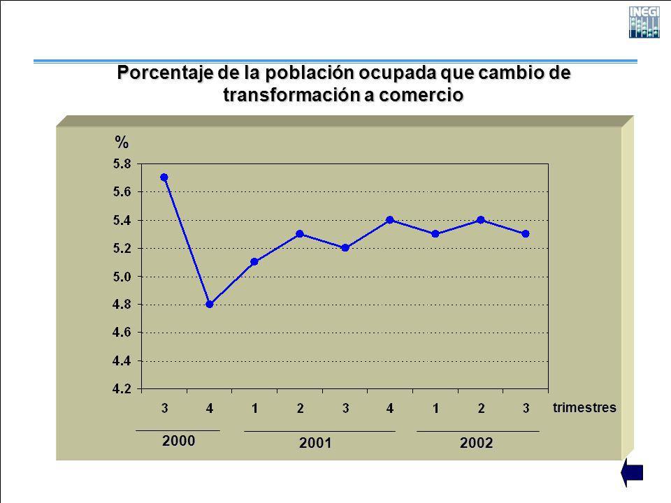 2000 2001 2002 trimestres % Porcentaje de la población ocupada que cambio de transformación a comercio