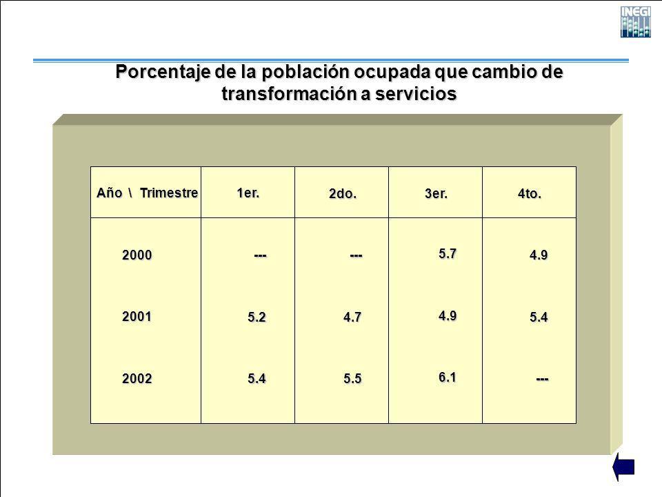 Porcentaje de la población ocupada que cambio de transformación a servicios Año \ Trimestre 200020012002 1er. 2do. 3er. 4to. ---5.25.4 ---4.75.5 5.74.
