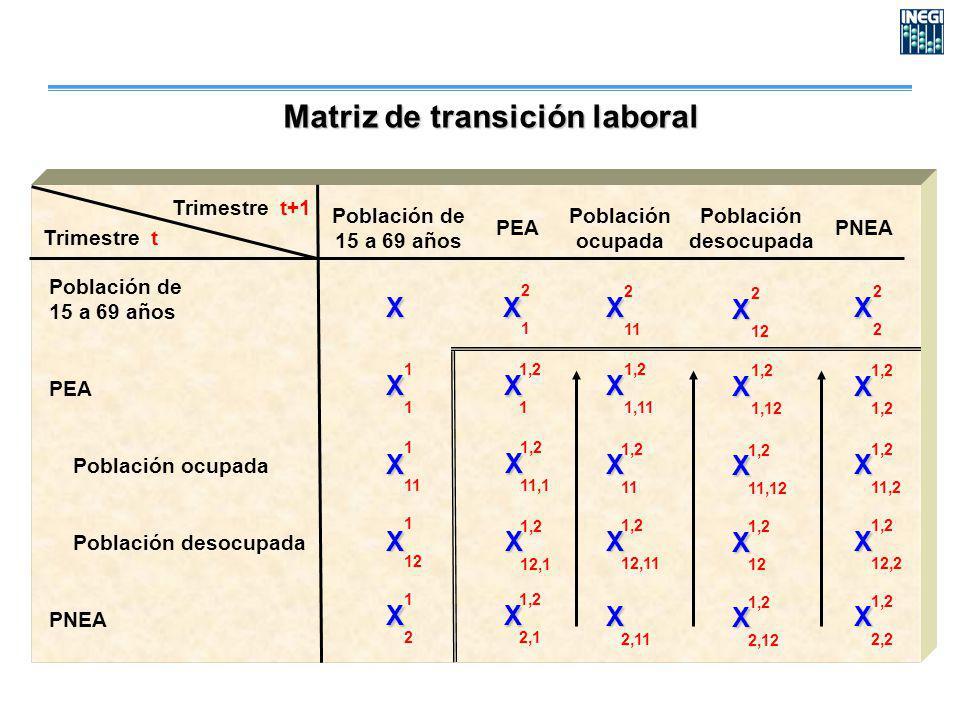 Trimestre t Trimestre t+1 PEA Población ocupada Población desocupada PNEA X X X X X X X X X X X X X X X X X X X X X 2121 2 11 2 12 2222 1111 1,2 1 1,2