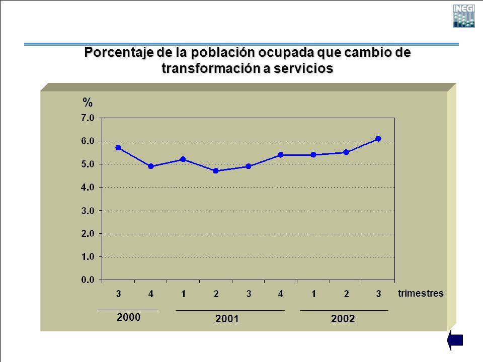 2000 2001 2002 trimestres % Porcentaje de la población ocupada que cambio de transformación a servicios