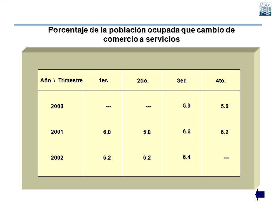 Porcentaje de la población ocupada que cambio de comercio a servicios Año \ Trimestre 200020012002 1er. 2do. 3er. 4to. ---6.06.2 ---5.86.2 5.96.66.4 5