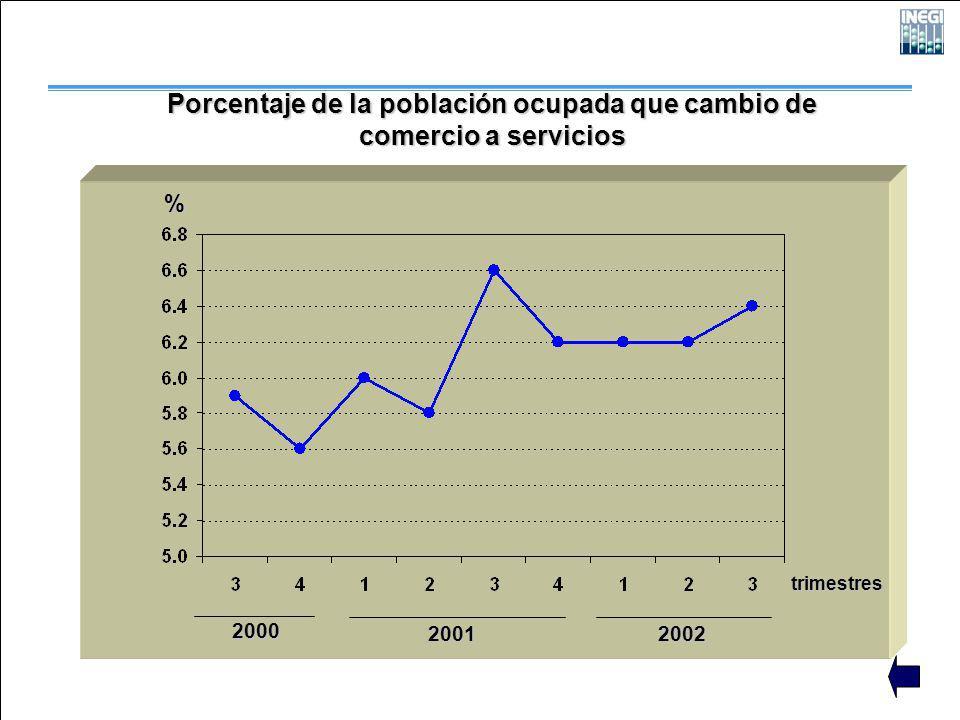 2000 2001 2002 trimestres % Porcentaje de la población ocupada que cambio de comercio a servicios