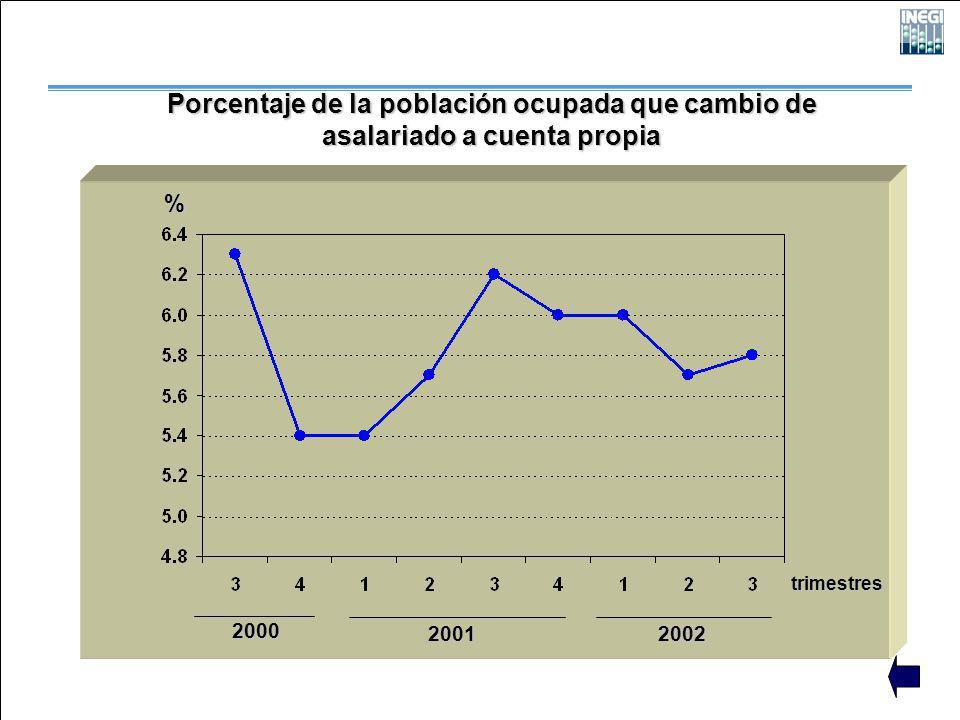 2000 2001 2002 trimestres % Porcentaje de la población ocupada que cambio de asalariado a cuenta propia