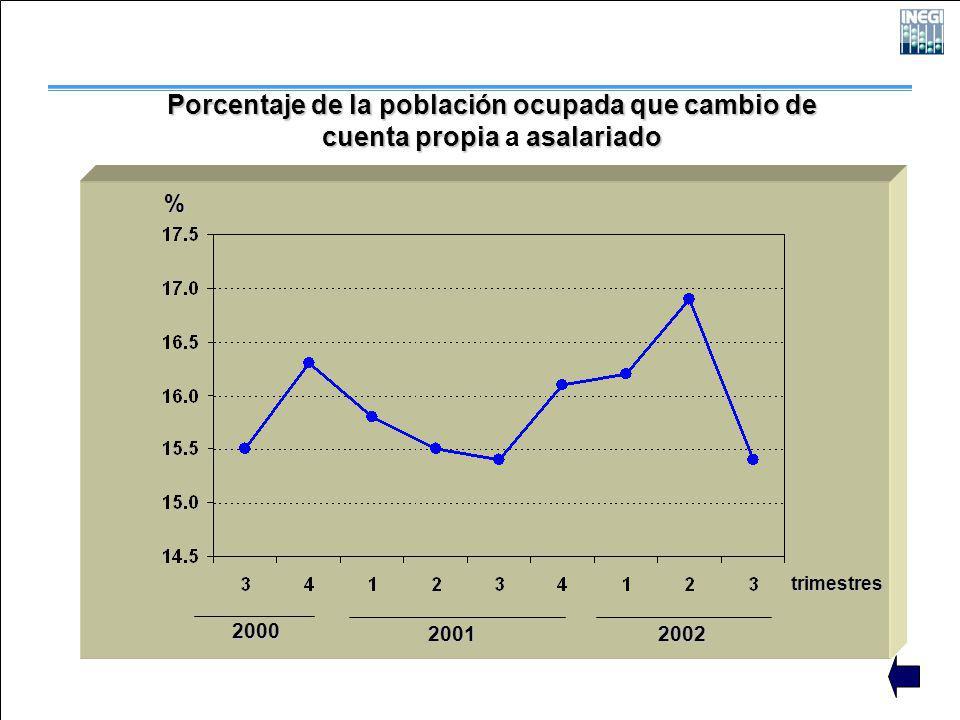 2000 2001 2002 trimestres % Porcentaje de la población ocupada que cambio de cuenta propiaasalariado cuenta propia a asalariado