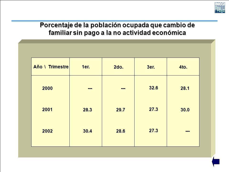 Porcentaje de la población ocupada que cambio de familiar sin pago a la no actividad económica Año \ Trimestre 200020012002 1er. 2do. 3er. 4to. ---28.