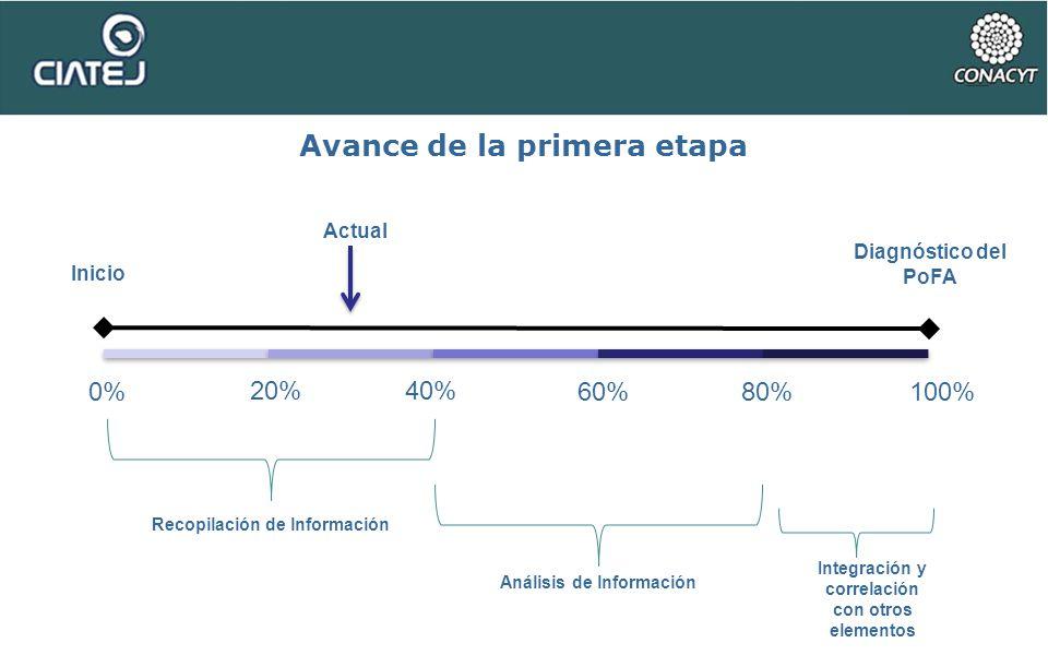 Avance de la primera etapa 20%40% 60%80%100% Recopilación de lnformación Integración y correlación con otros elementos Inicio Actual Diagnóstico del P