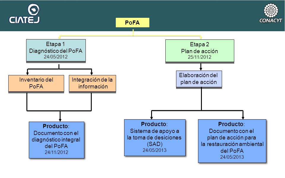 PoFA Etapa 1 Diagnóstico del PoFA 24/05/2012 Etapa 1 Diagnóstico del PoFA 24/05/2012 Etapa 2 Plan de acción 25/11/2012 Etapa 2 Plan de acción 25/11/20