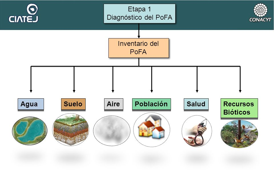 Inventario del PoFA Inventario del PoFA Etapa 1 Diagnóstico del PoFA Etapa 1 Diagnóstico del PoFA Suelo Aire Población Salud Recursos Bióticos Recurso