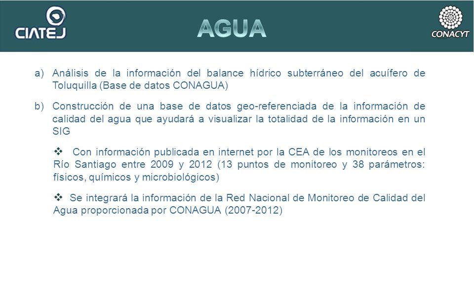 a)Análisis de la información del balance hídrico subterráneo del acuífero de Toluquilla (Base de datos CONAGUA) b)Construcción de una base de datos ge