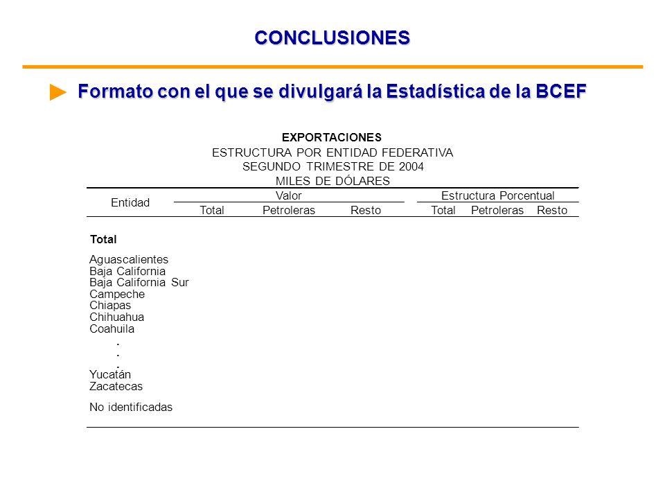 CONCLUSIONES Formato con el que se divulgará la Estadística de la BCEF TotalPetrolerasRestoTotalPetrolerasResto Total Aguascalientes Baja California B