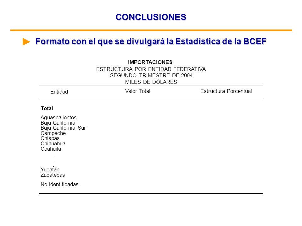 CONCLUSIONES Formato con el que se divulgará la Estadística de la BCEF Total Aguascalientes Baja California Baja California Sur Campeche Chiapas Chihu