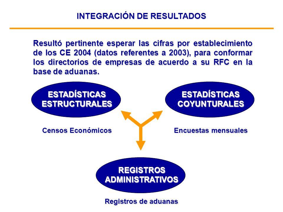 Resultó pertinente esperar las cifras por establecimiento de los CE 2004 (datos referentes a 2003), para conformar los directorios de empresas de acue