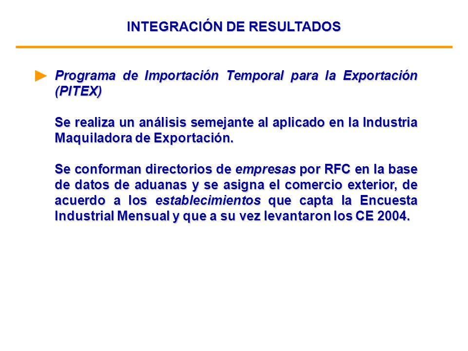 INTEGRACIÓN DE RESULTADOS Programa de Importación Temporal para la Exportación (PITEX) Se realiza un análisis semejante al aplicado en la Industria Ma