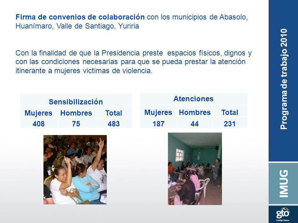 Sensibilización MujeresHombresTotal 40875483 Firma de convenios de colaboración con los municipios de Abasolo, Huanímaro, Valle de Santiago, Yuriria C