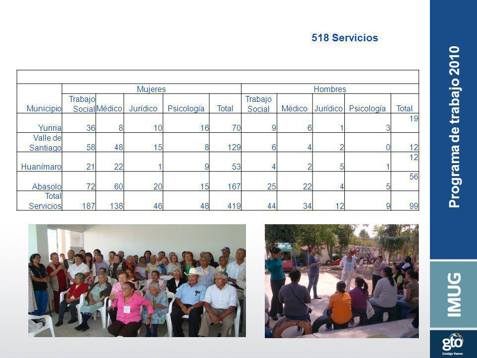 Municipio MujeresHombres Trabajo SocialMédicoJurídicoPsicologíaTotal Trabajo SocialMédicoJurídicoPsicologíaTotal Yuriria3681016709613 19 Valle de Sant