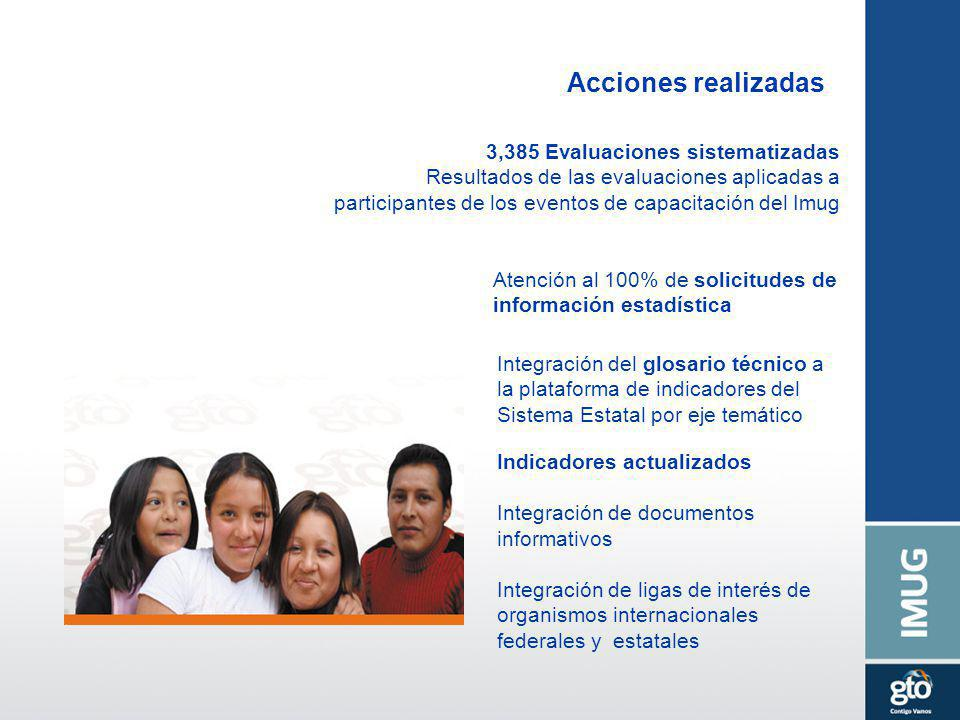 Acciones realizadas 3,385 Evaluaciones sistematizadas Resultados de las evaluaciones aplicadas a participantes de los eventos de capacitación del Imug