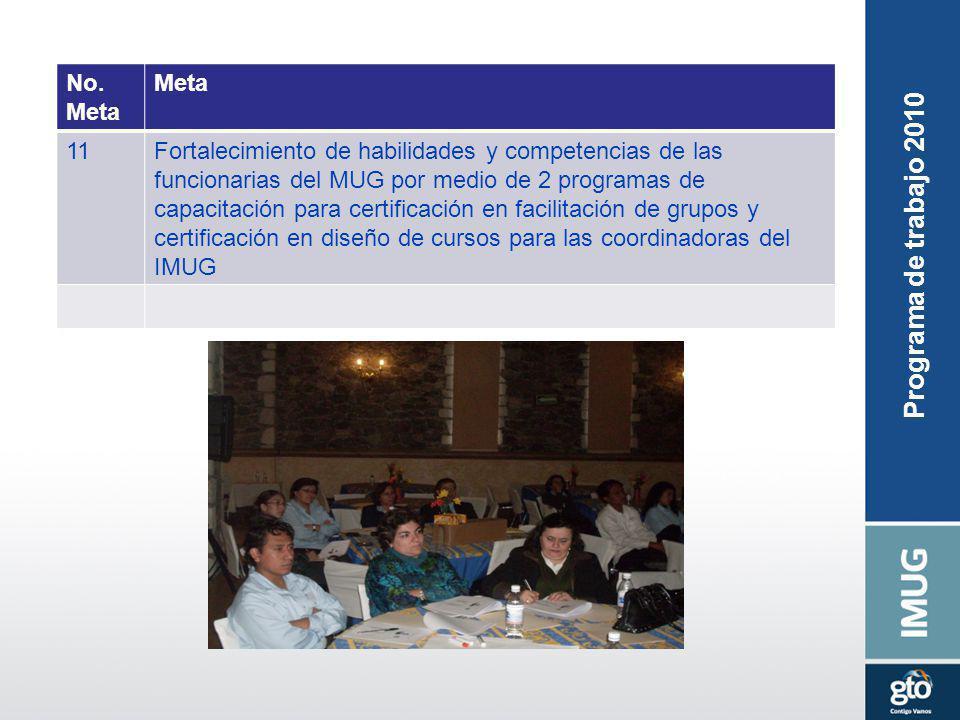 No. Meta 11Fortalecimiento de habilidades y competencias de las funcionarias del MUG por medio de 2 programas de capacitación para certificación en fa