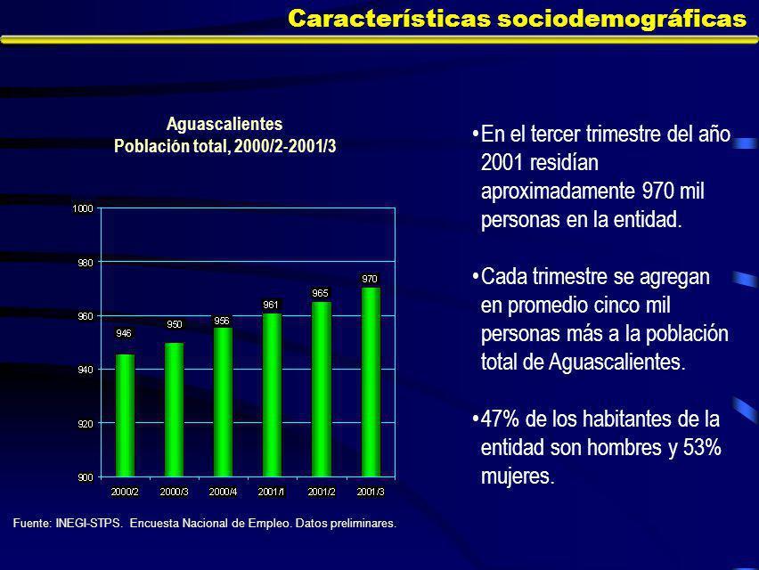 Características sociodemográficas En el tercer trimestre del año 2001 residían aproximadamente 970 mil personas en la entidad.