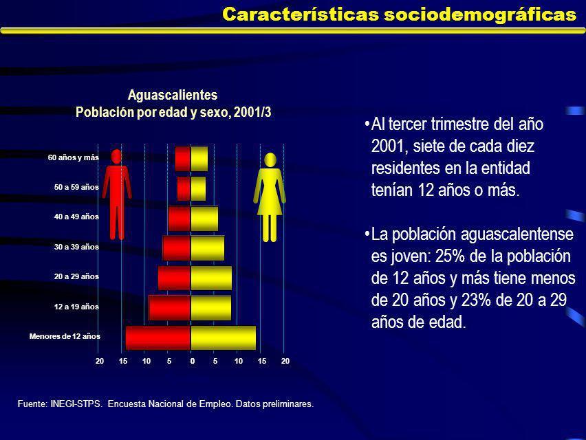 Características sociodemográficas Al tercer trimestre del año 2001, siete de cada diez residentes en la entidad tenían 12 años o más.