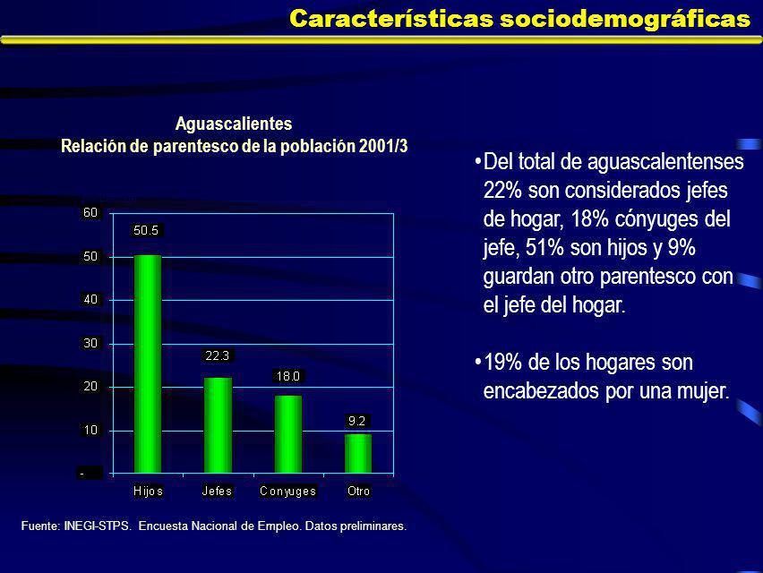 Características sociodemográficas Del total de aguascalentenses 22% son considerados jefes de hogar, 18% cónyuges del jefe, 51% son hijos y 9% guardan otro parentesco con el jefe del hogar.