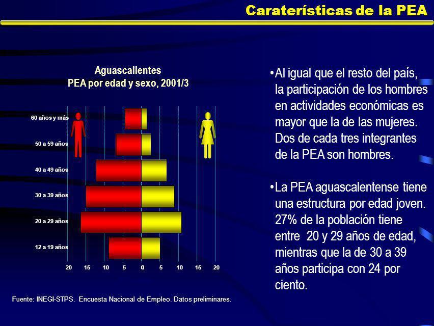 Caraterísticas de la PEA Al igual que el resto del país, la participación de los hombres en actividades económicas es mayor que la de las mujeres.