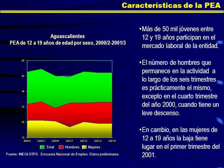Características de la PEA Más de 50 mil jóvenes entre 12 y 19 años participan en el mercado laboral de la entidad.