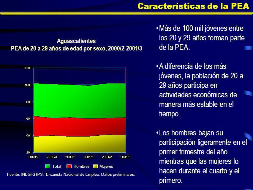 Características de la PEA Más de 100 mil jóvenes entre los 20 y 29 años forman parte de la PEA.