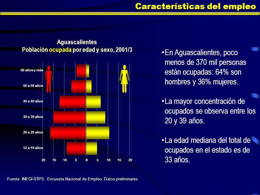 En Aguascalientes, poco menos de 370 mil personas están ocupadas: 64% son hombres y 36% mujeres.