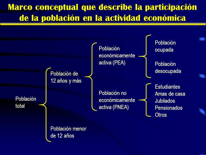 Características de la PEA En la entidad, poco más de la mitad de la PEA tiene entre 30 y 59 años.