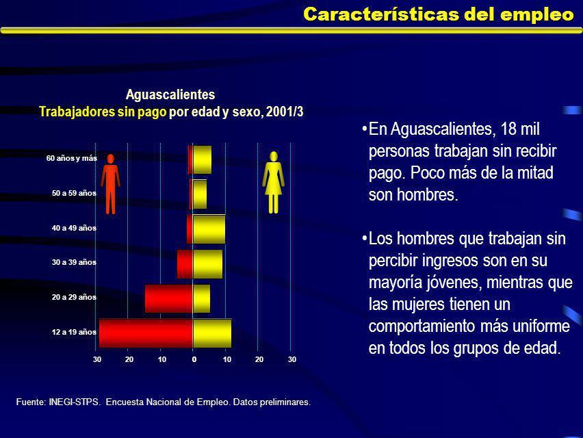 Características del empleo En Aguascalientes, 18 mil personas trabajan sin recibir pago.