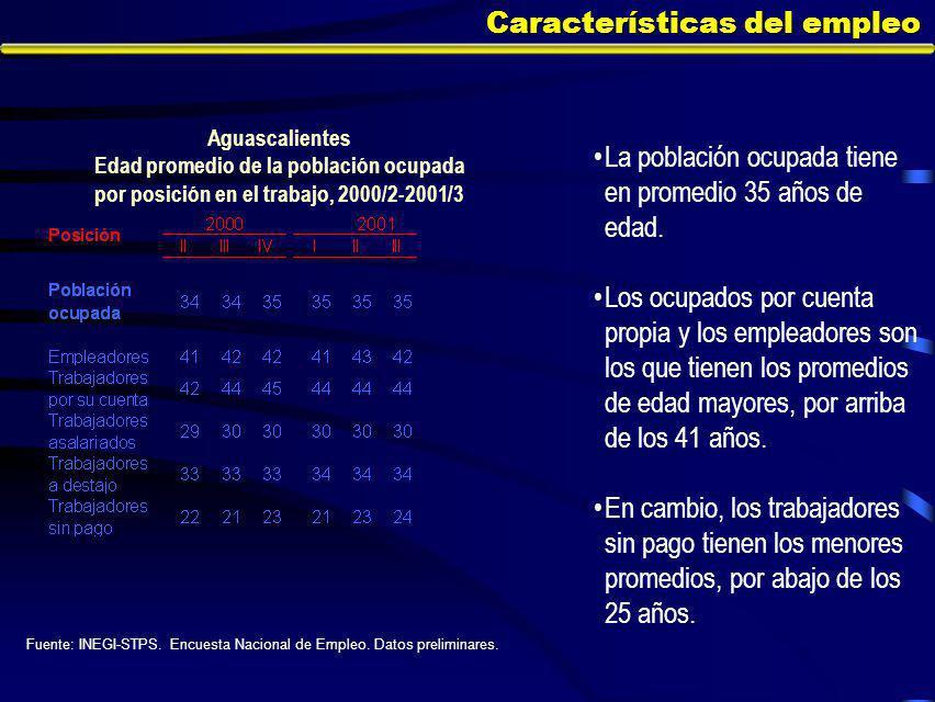 Características del empleo La población ocupada tiene en promedio 35 años de edad.