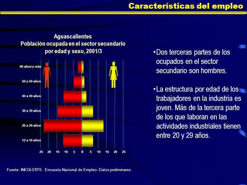 Características del empleo Aguascalientes Población ocupada en el sector secundario por edad y sexo, 2001/3 Fuente: INEGI-STPS.