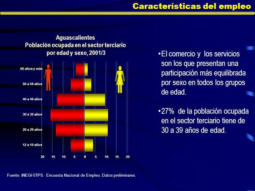 Características del empleo Aguascalientes Población ocupada en el sector terciario por edad y sexo, 2001/3 Fuente: INEGI-STPS.