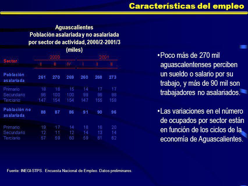 Características del empleo Poco más de 270 mil aguascalentenses perciben un sueldo o salario por su trabajo, y más de 90 mil son trabajadores no asalariados.
