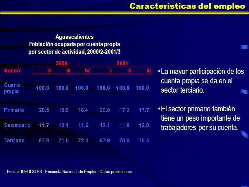Características del empleo La mayor participación de los cuenta propia se da en el sector terciario.