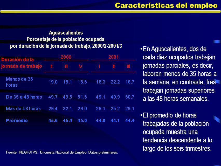 Características del empleo En Aguscalientes, dos de cada diez ocupados trabajan jornadas parciales, es decir, laboran menos de 35 horas a la semana; en contraste, tres trabajan jornadas superiores a las 48 horas semanales.