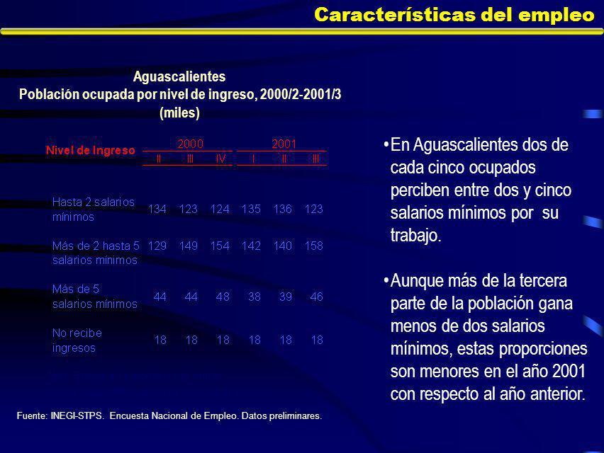 Características del empleo En Aguascalientes dos de cada cinco ocupados perciben entre dos y cinco salarios mínimos por su trabajo.