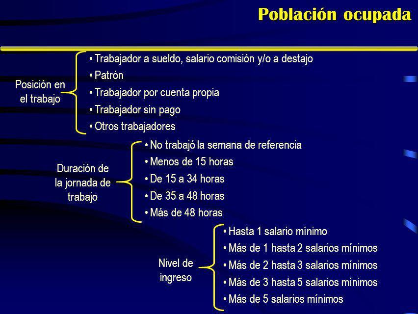 Características sociodemográficas En Aguascalientes, 40% de la población de 12 años y más es soltera, 54% está casada o unida conyugalmente y 6% es viuda, divorciada o separado.