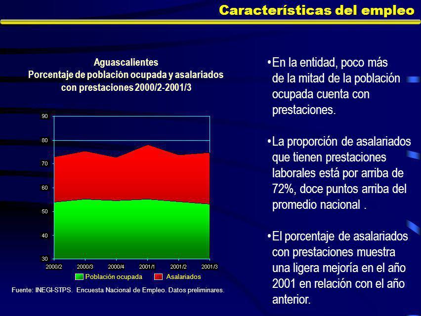 Características del empleo En la entidad, poco más de la mitad de la población ocupada cuenta con prestaciones.
