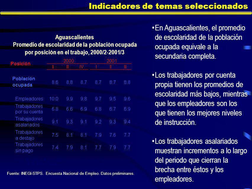 Indicadores de temas seleccionados En Aguascalientes, el promedio de escolaridad de la población ocupada equivale a la secundaria completa.