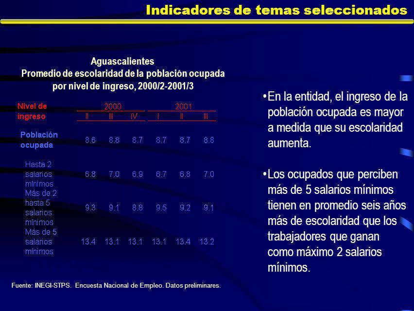 Indicadores de temas seleccionados En la entidad, el ingreso de la población ocupada es mayor a medida que su escolaridad aumenta.