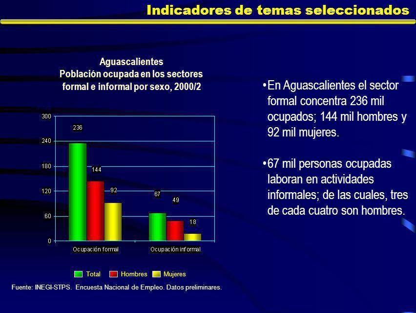 Indicadores de temas seleccionados En Aguascalientes el sector formal concentra 236 mil ocupados; 144 mil hombres y 92 mil mujeres.
