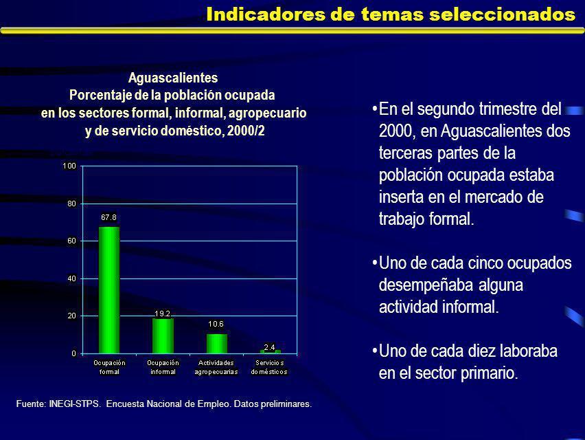 Indicadores de temas seleccionados En el segundo trimestre del 2000, en Aguascalientes dos terceras partes de la población ocupada estaba inserta en el mercado de trabajo formal.